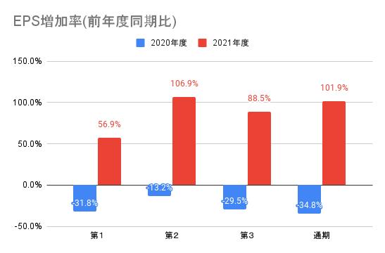 【ソニーグループ】EPS増加率(前年度同期比)