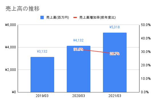 【弁護士ドットコム】売上高の推移