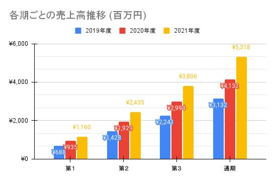 【弁護士ドットコム】各期ごとの売上高推移 (百万円)