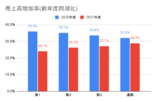 【弁護士ドットコム】売上高増加率(前年度同期比)