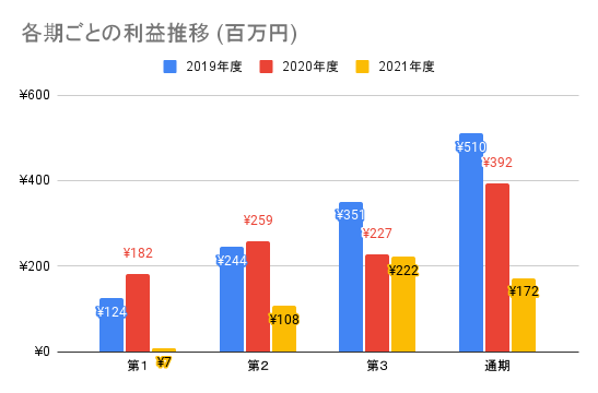 【弁護士ドットコム】各期ごとの利益推移 (百万円)