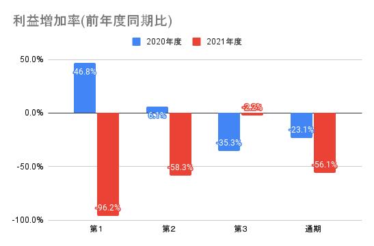 【弁護士ドットコム】利益増加率(前年度同期比)
