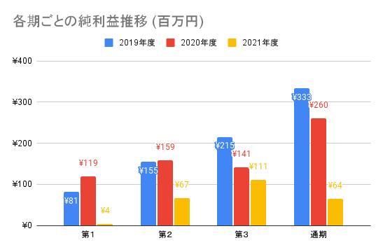 【弁護士ドットコム】各期ごとの純利益推移 (百万円)