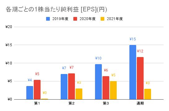 【弁護士ドットコム】各期ごとの1株当たり純利益 [EPS](円)
