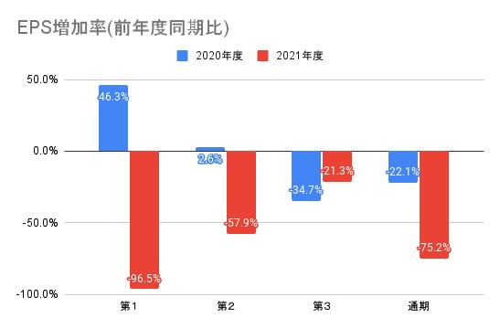 【弁護士ドットコム】EPS増加率(前年度同期比)