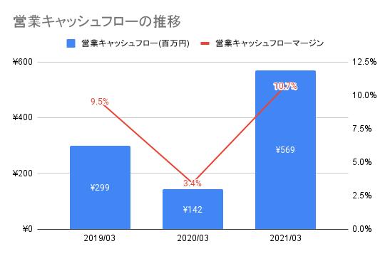 【弁護士ドットコム】営業キャッシュフローの推移