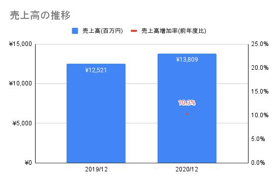 【ユーザベース】売上高の推移