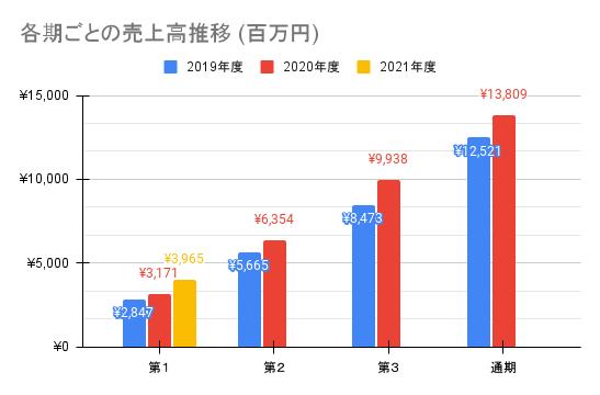 【ユーザベース】各期ごとの売上高推移 (百万円)