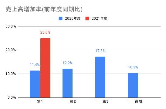 【ユーザベース】売上高増加率(前年度同期比)