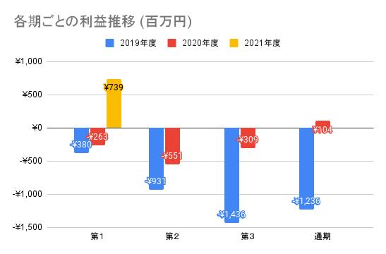 【ユーザベース】各期ごとの利益推移 (百万円)