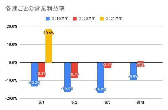 【ユーザベース】各期ごとの営業利益率