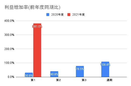 【ユーザベース】利益増加率(前年度同期比)