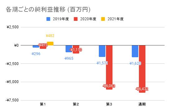 【ユーザベース】各期ごとの純利益推移 (百万円)