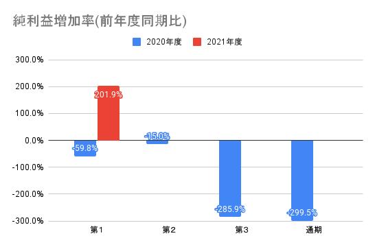 【ユーザベース】純利益増加率(前年度同期比)
