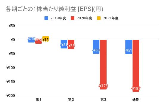 【ユーザベース】各期ごとの1株当たり純利益 [EPS](円)