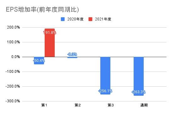 【ユーザベース】EPS増加率(前年度同期比)