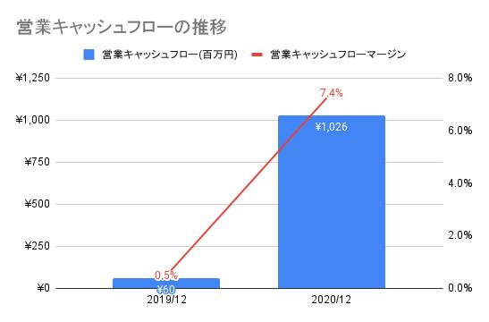 【ユーザベース】営業キャッシュフローの推移