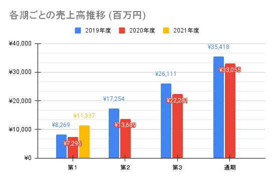 【ナカニシ】各期ごとの売上高推移 (百万円)