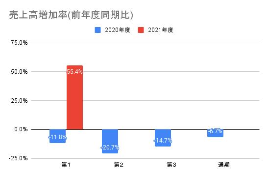 【ナカニシ】売上高増加率(前年度同期比)