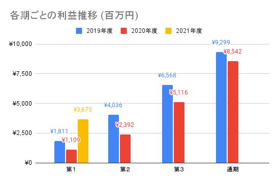 【ナカニシ】各期ごとの利益推移 (百万円)