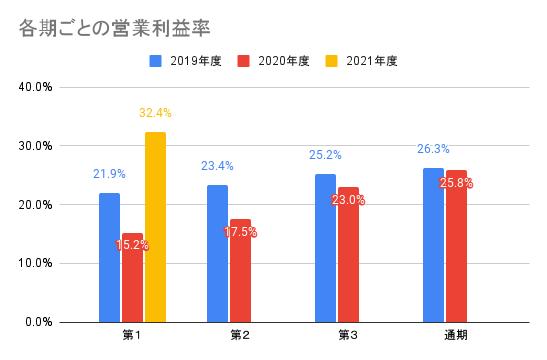 【ナカニシ】各期ごとの営業利益率