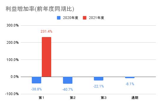 【ナカニシ】利益増加率(前年度同期比)