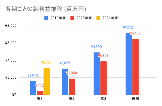 【ナカニシ】各期ごとの純利益推移 (百万円)