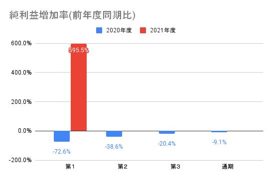 【ナカニシ】純利益増加率(前年度同期比)