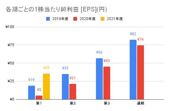 【ナカニシ】各期ごとの1株当たり純利益 [EPS](円)