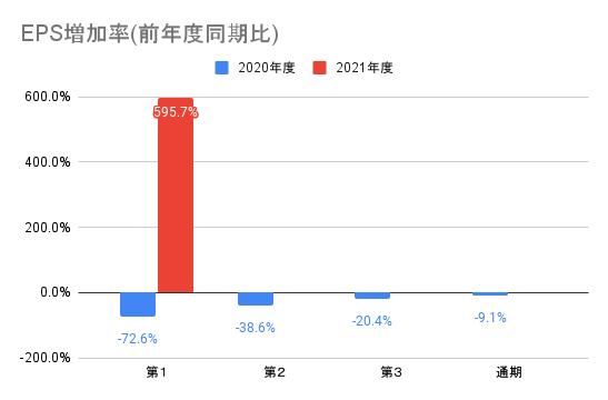 【ナカニシ】EPS増加率(前年度同期比)