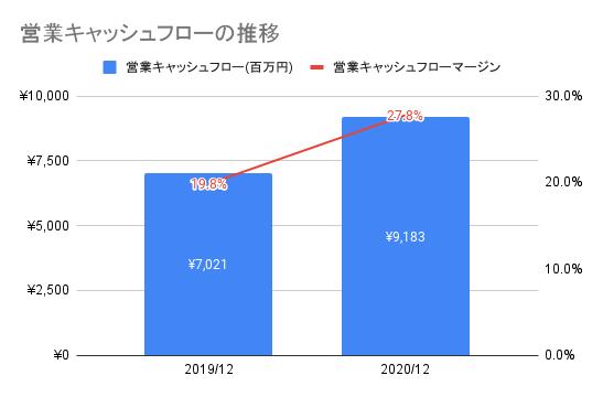 【ナカニシ】営業キャッシュフローの推移