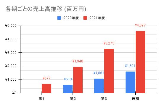 【AI inside】各期ごとの売上高推移 (百万円)