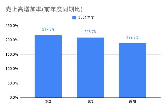 【AI inside】売上高増加率(前年度同期比)