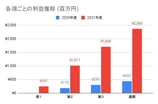 【AI inside】各期ごとの利益推移 (百万円)