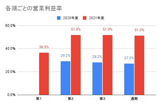 【AI inside】各期ごとの営業利益率