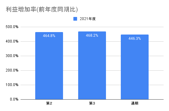 【AI inside】利益増加率(前年度同期比)