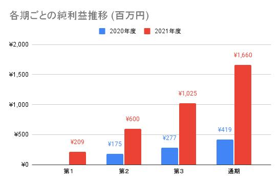 【AI inside】各期ごとの純利益推移 (百万円)