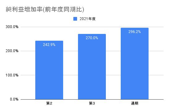 【AI inside】純利益増加率(前年度同期比)