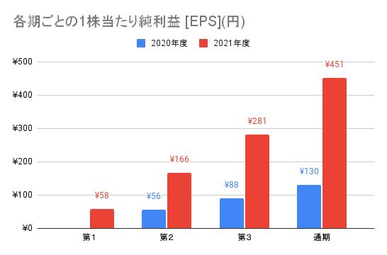 【AI inside】各期ごとの1株当たり純利益 [EPS](円)