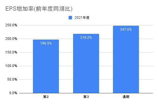 【AI inside】EPS増加率(前年度同期比)
