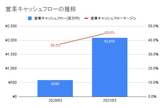 【AI inside】営業キャッシュフローの推移