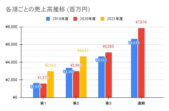 【オークファン】各期ごとの売上高推移 (百万円)