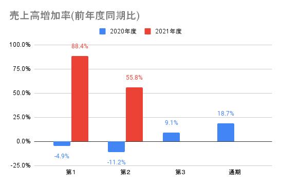 【オークファン】売上高増加率(前年度同期比)