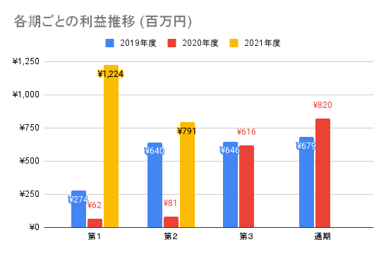 【オークファン】各期ごとの利益推移 (百万円)