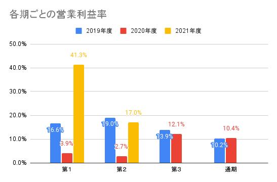 【オークファン】各期ごとの営業利益率