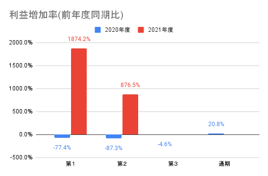【オークファン】利益増加率(前年度同期比)