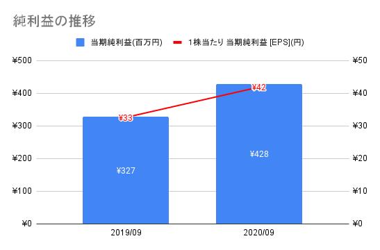 【オークファン】純利益の推移
