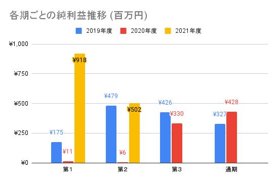 【オークファン】各期ごとの純利益推移 (百万円)