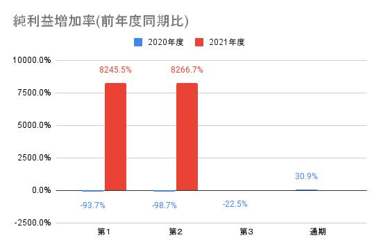 【オークファン】純利益増加率(前年度同期比)