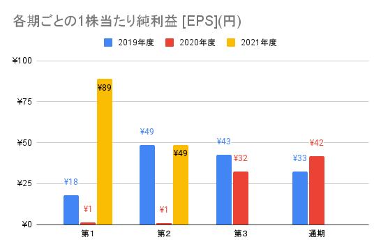 【オークファン】各期ごとの1株当たり純利益 [EPS](円)